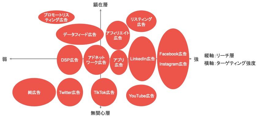 主要11種類のWeb広告をリーチ層・ターゲティング強度で分類したときのポジショニングマップ