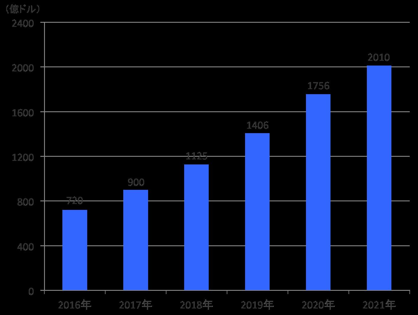 app-content-market-size-transition-graph-1