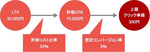 LTVからリスティング広告の上限クリック単価(入札単価)を算出する具体例