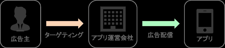 programmatic-app-content-distribution-system-figure-1