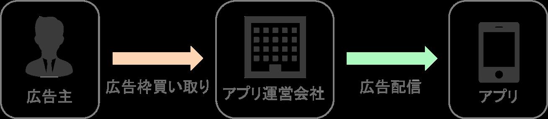 pure-app-content-distribution-system-figure-1