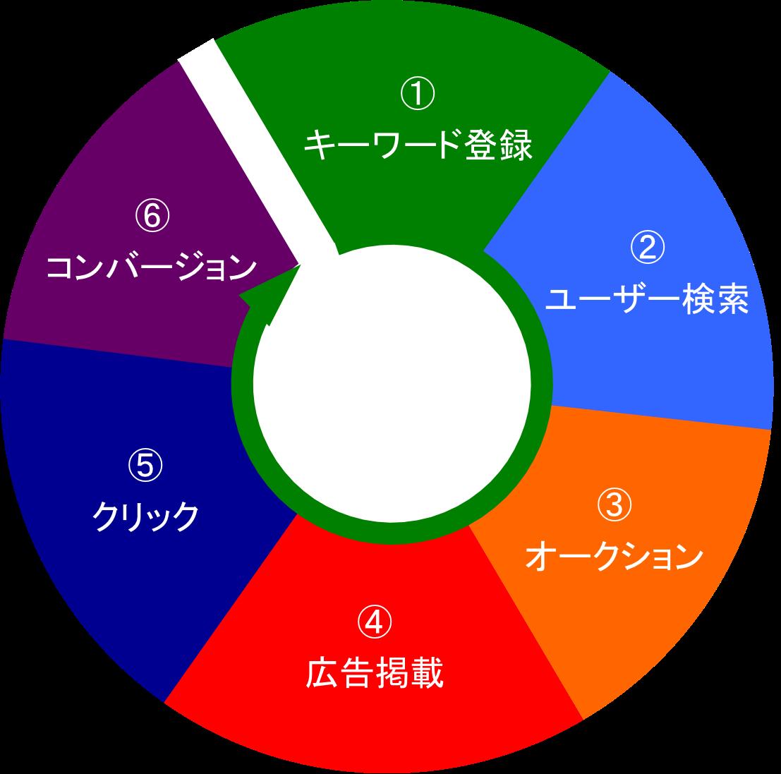 listing-conversion-flow-system-5