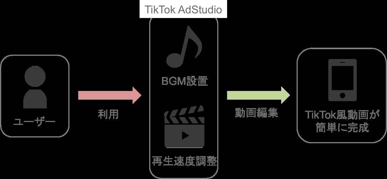 TikTokの運用型広告「TikTok Ads」のTikTok AdStudioの仕組み