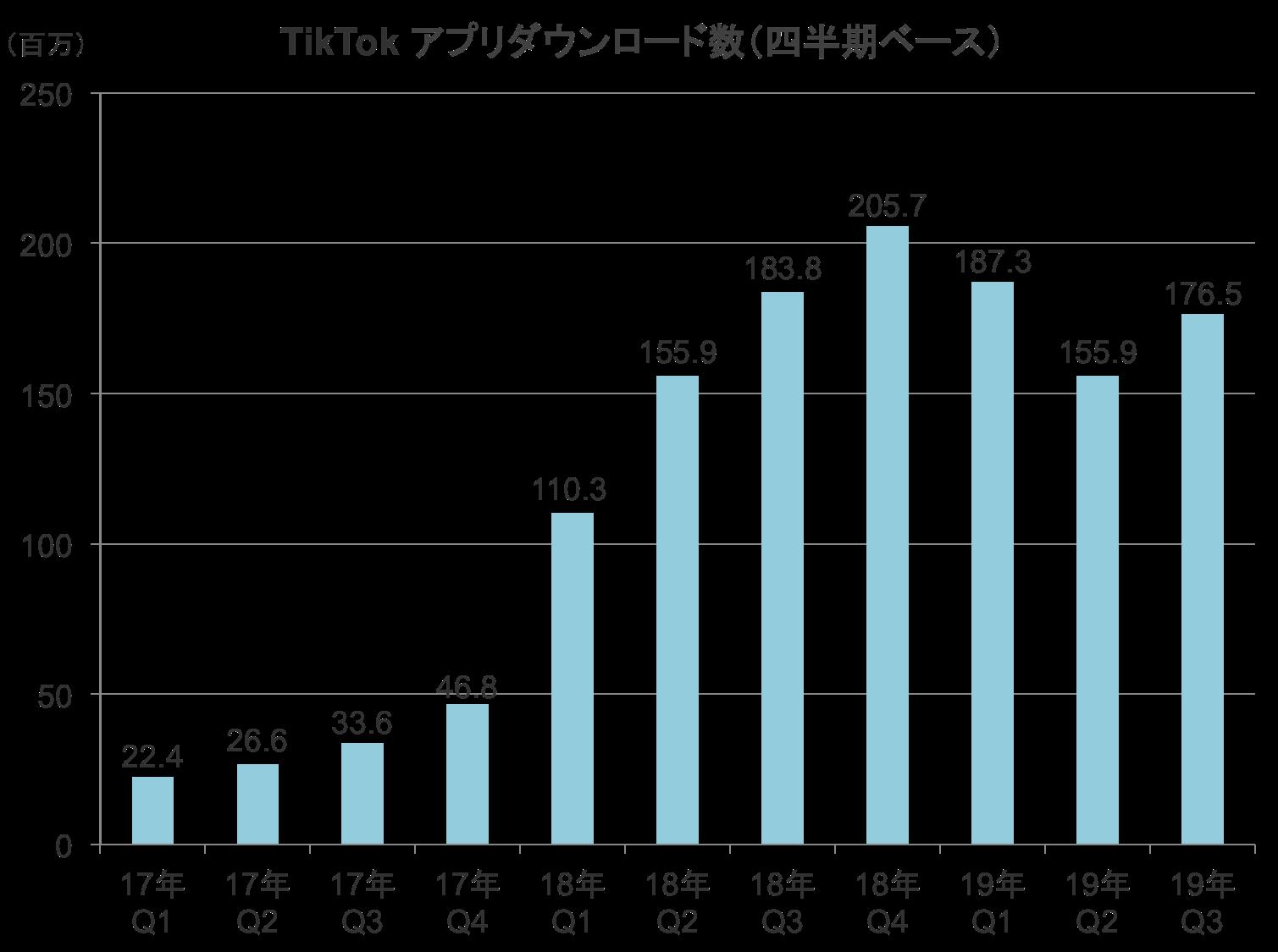 TikTokアプリのダウンロード数の四半期ベース推移