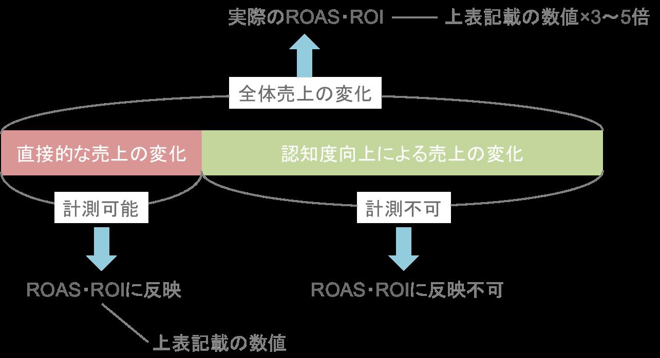 「ハッシュタグチャレンジ」と「起動画面広告」のROAS・ROIの説明図