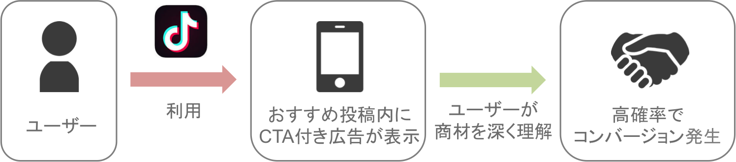 TikTok広告「インフィード広告」を実施したときに高確率でコンバージョン発生する仕組み