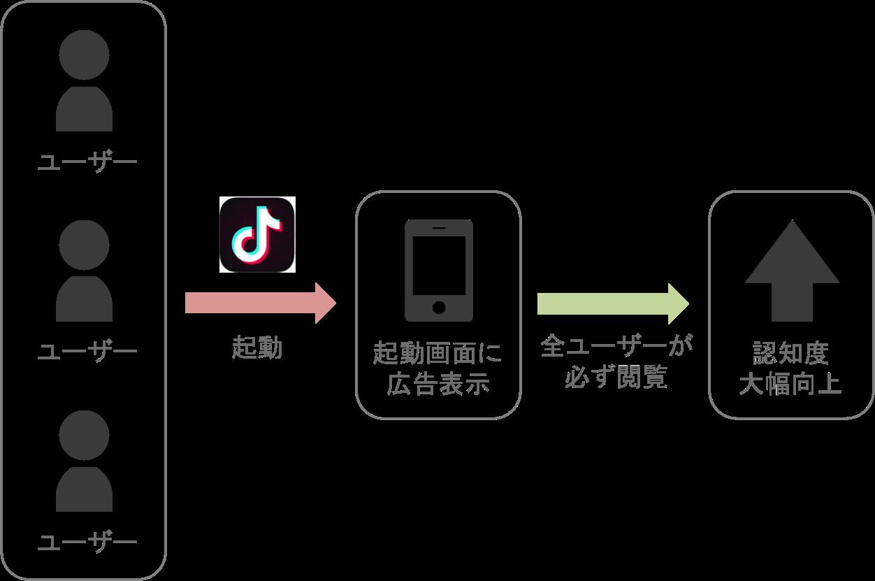 TikTok広告「起動画面広告」を実施したときに認知度が向上する流れ