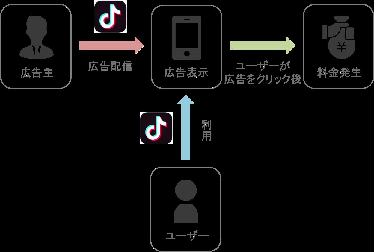 TikTok広告のクリック課金型の仕組み