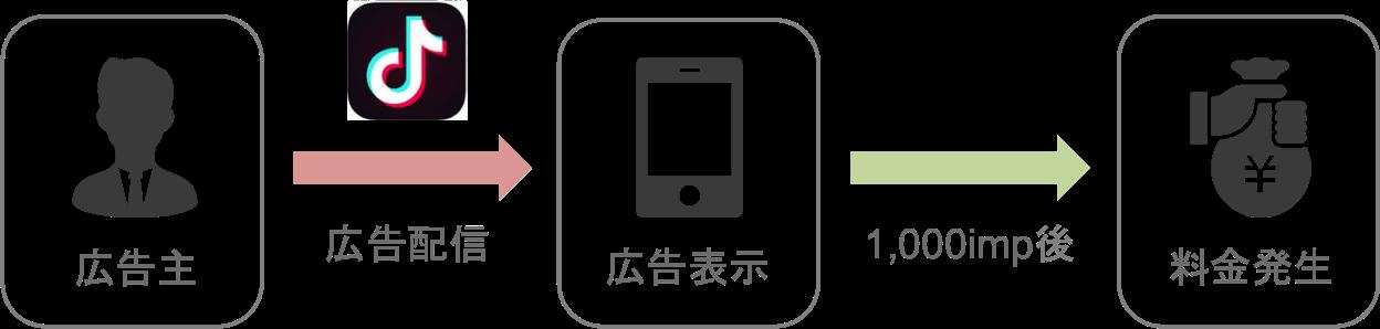 TikTok広告のインプレッション課金型の仕組み