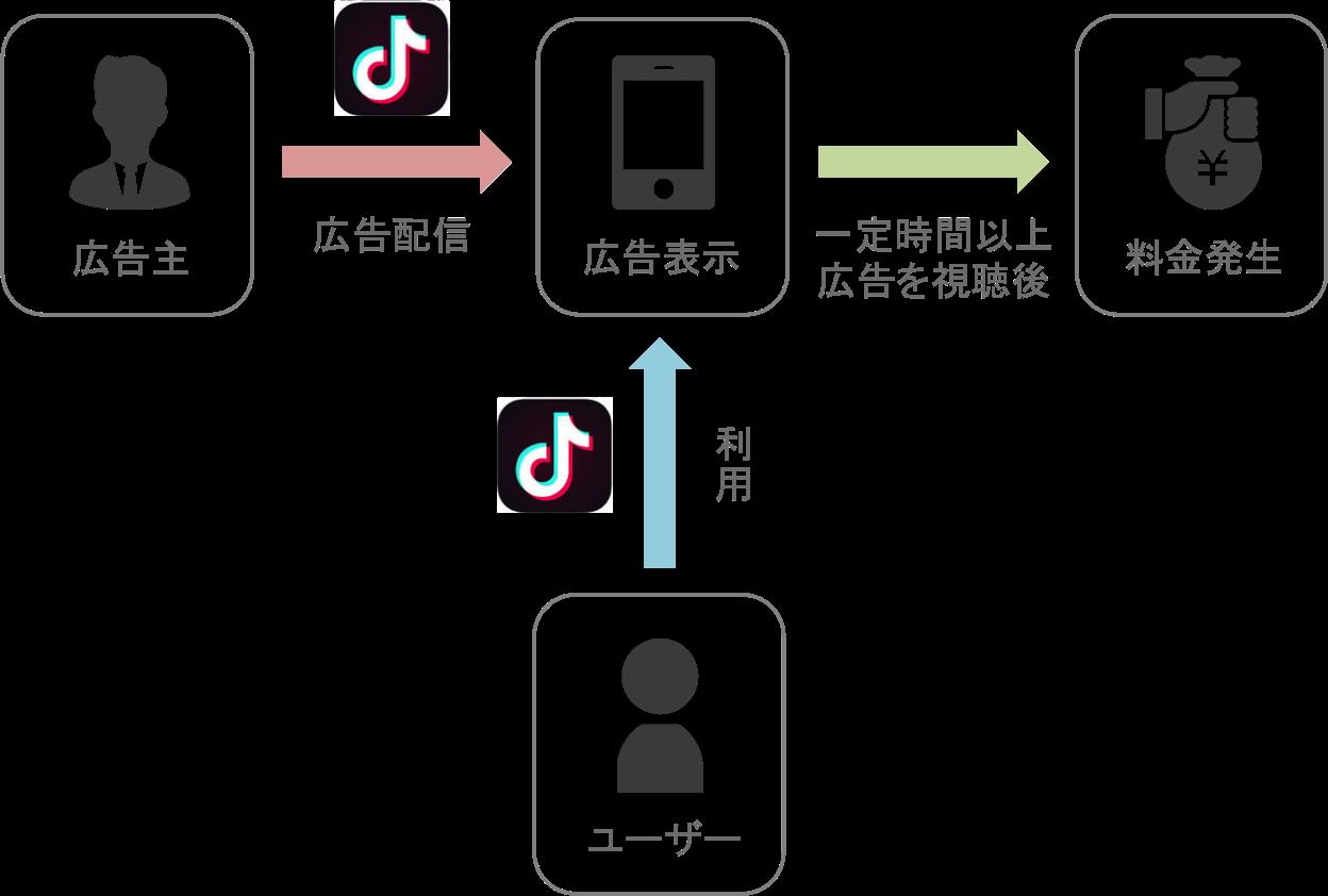 TikTok広告の再生課金型の仕組み