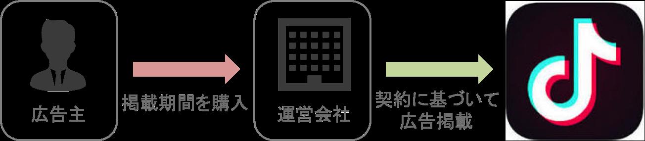 TikTok広告の期間契約型の仕組み