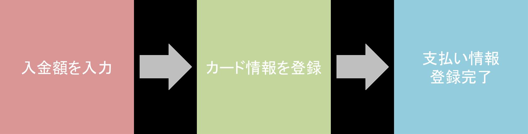 TikTokの運用型広告「TikTok Ads」の支払い情報登録の流れ