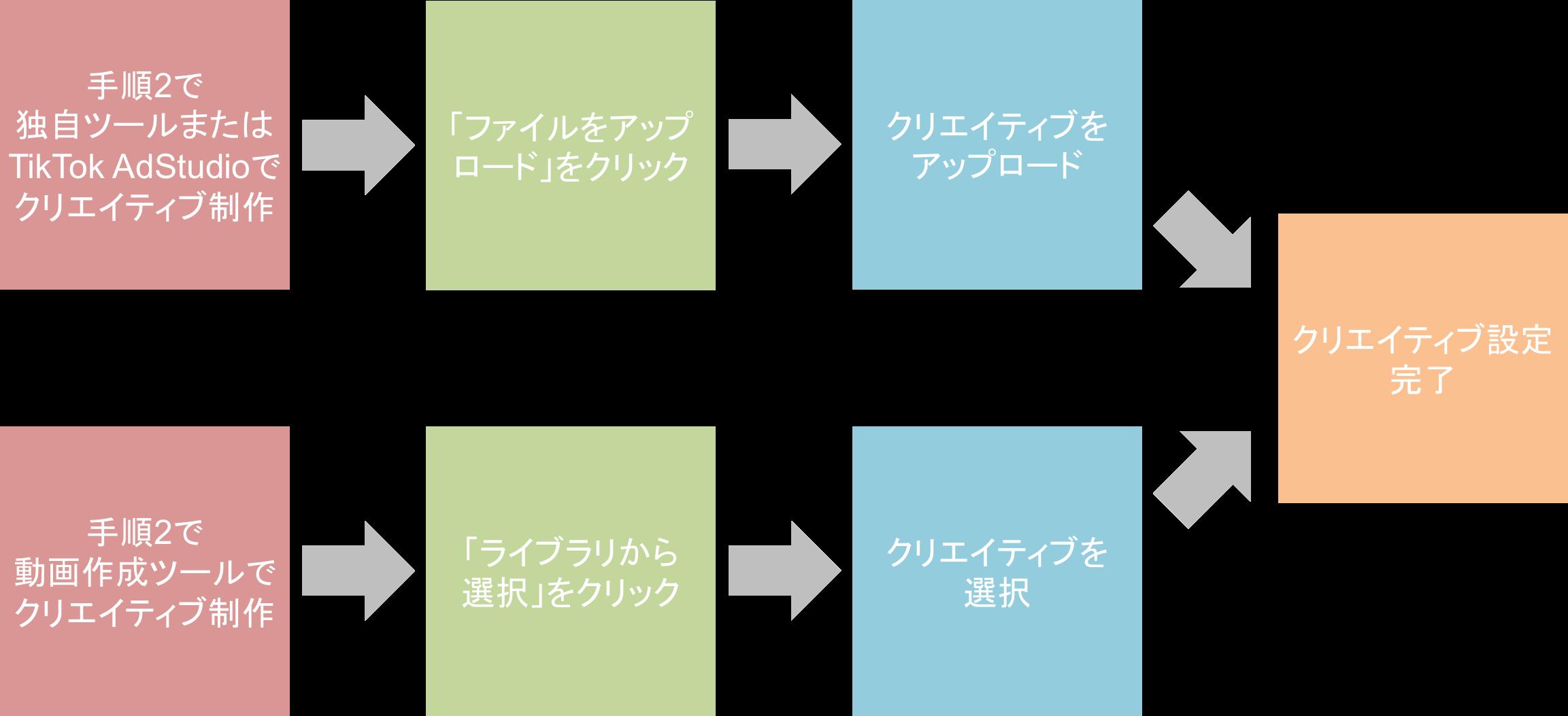 TikTokの運用型広告「TikTok Ads」のクリエイティブ設定の流れ