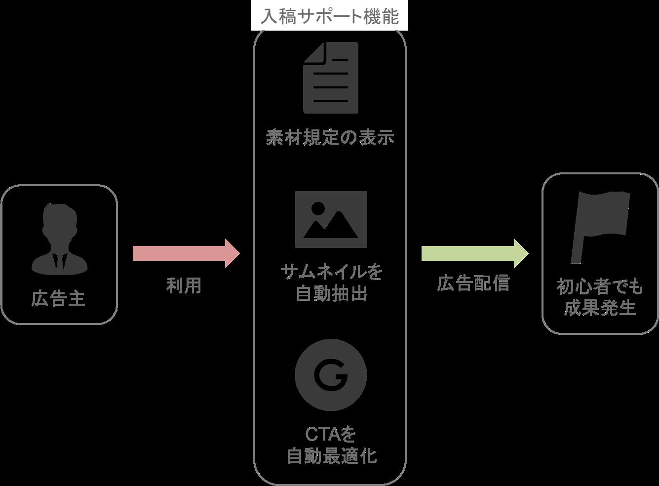 TikTokの運用型広告「TikTok Ads」の入稿サポート機能の仕組み