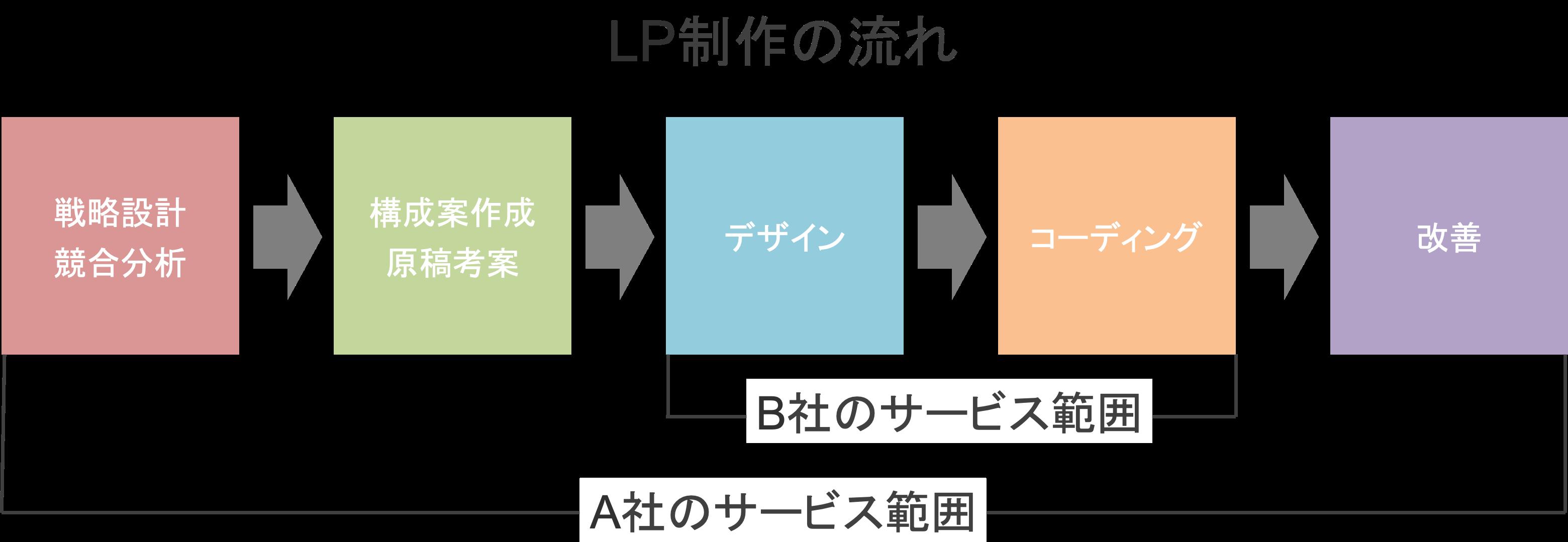 LP制作会社によってサービス範囲が違う具体例