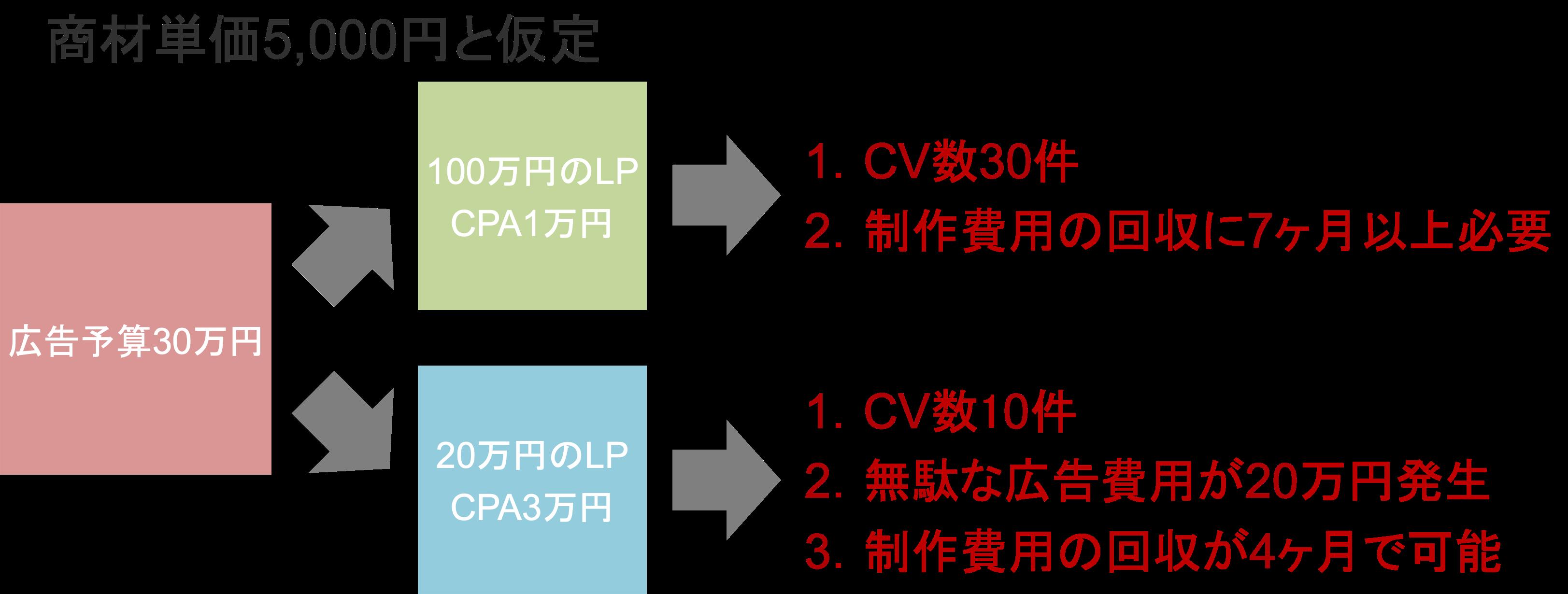 広告予算に対するLP制作費用別のメリット・デメリットの具体例