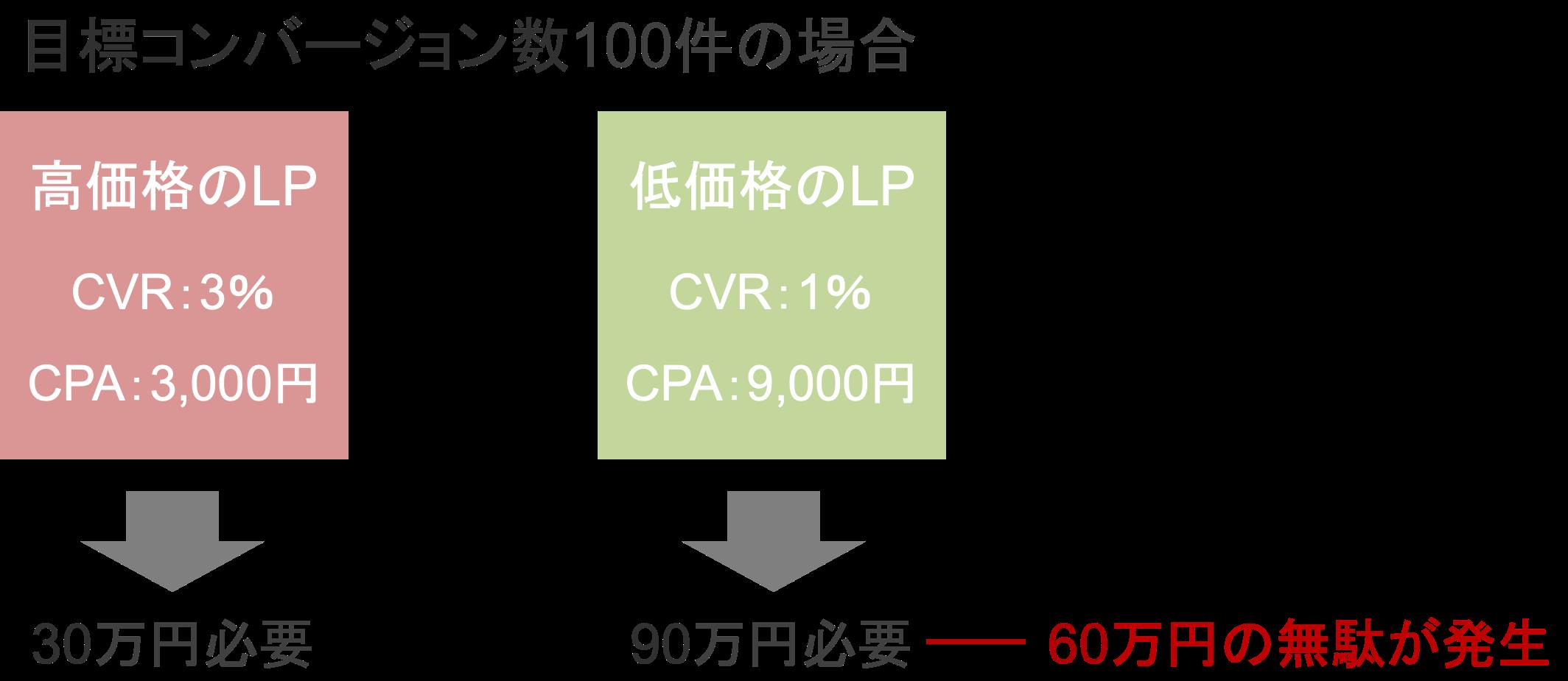 低価格のLPを使ったときに無駄な広告費用が発生する具体例