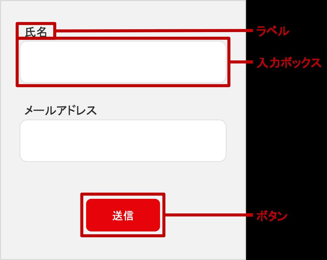 入力フォームのデザインの構成要素