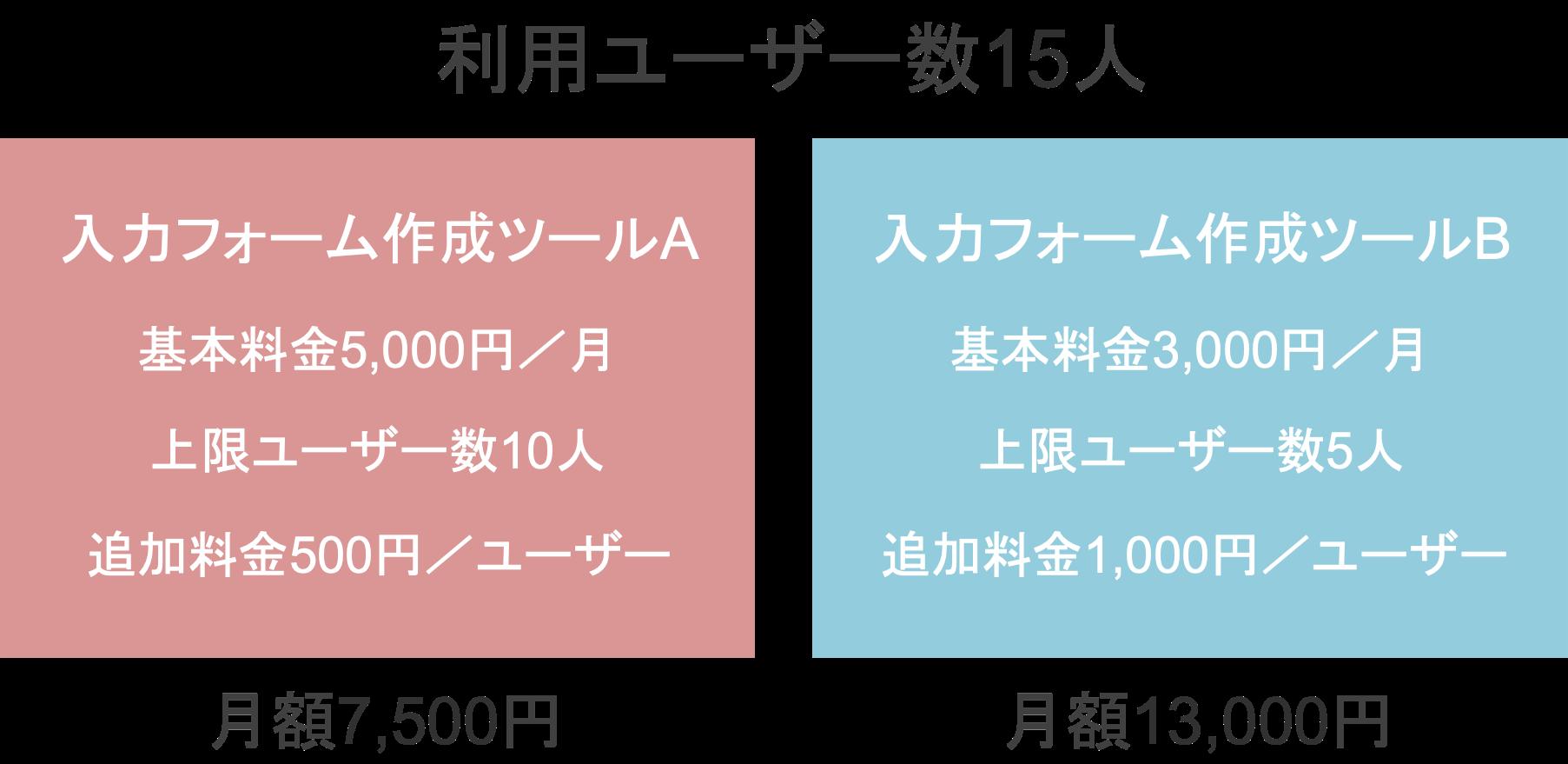 基本料金が安くても、利用ユーザー数と追加料金によって月額料金が高くなる具体例