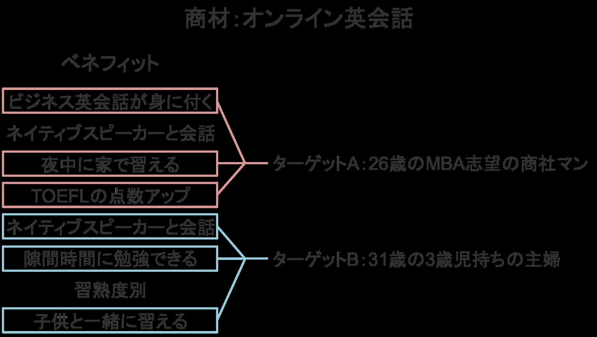 ターゲット別にベネフィットを選定する具体例