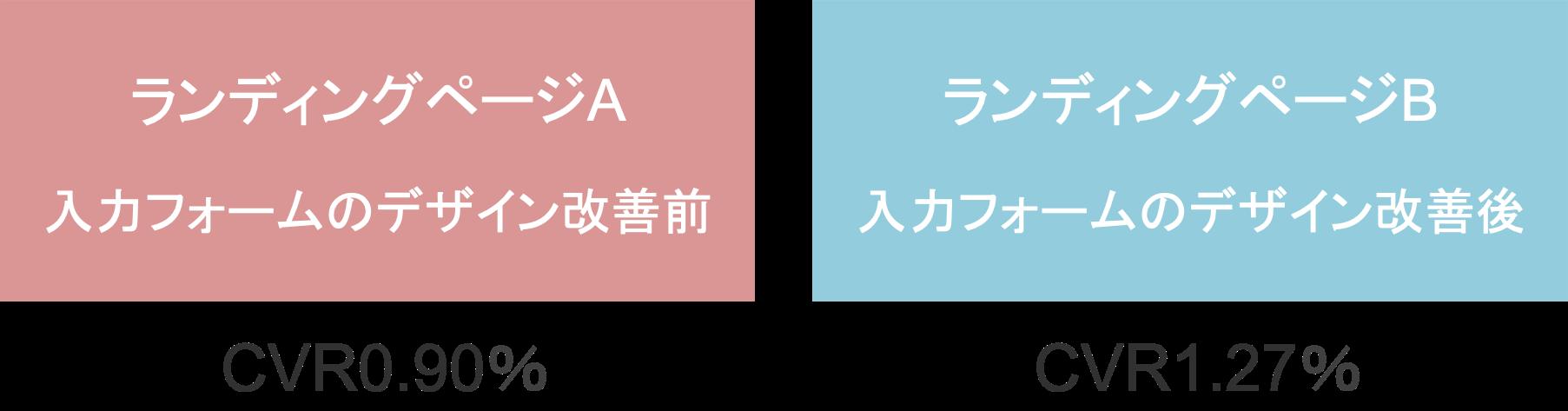 「入力フォームのデザイン改善前のLP」と「入力フォームのデザイン改善後のLP」でコンバージョン率をABテストした結果