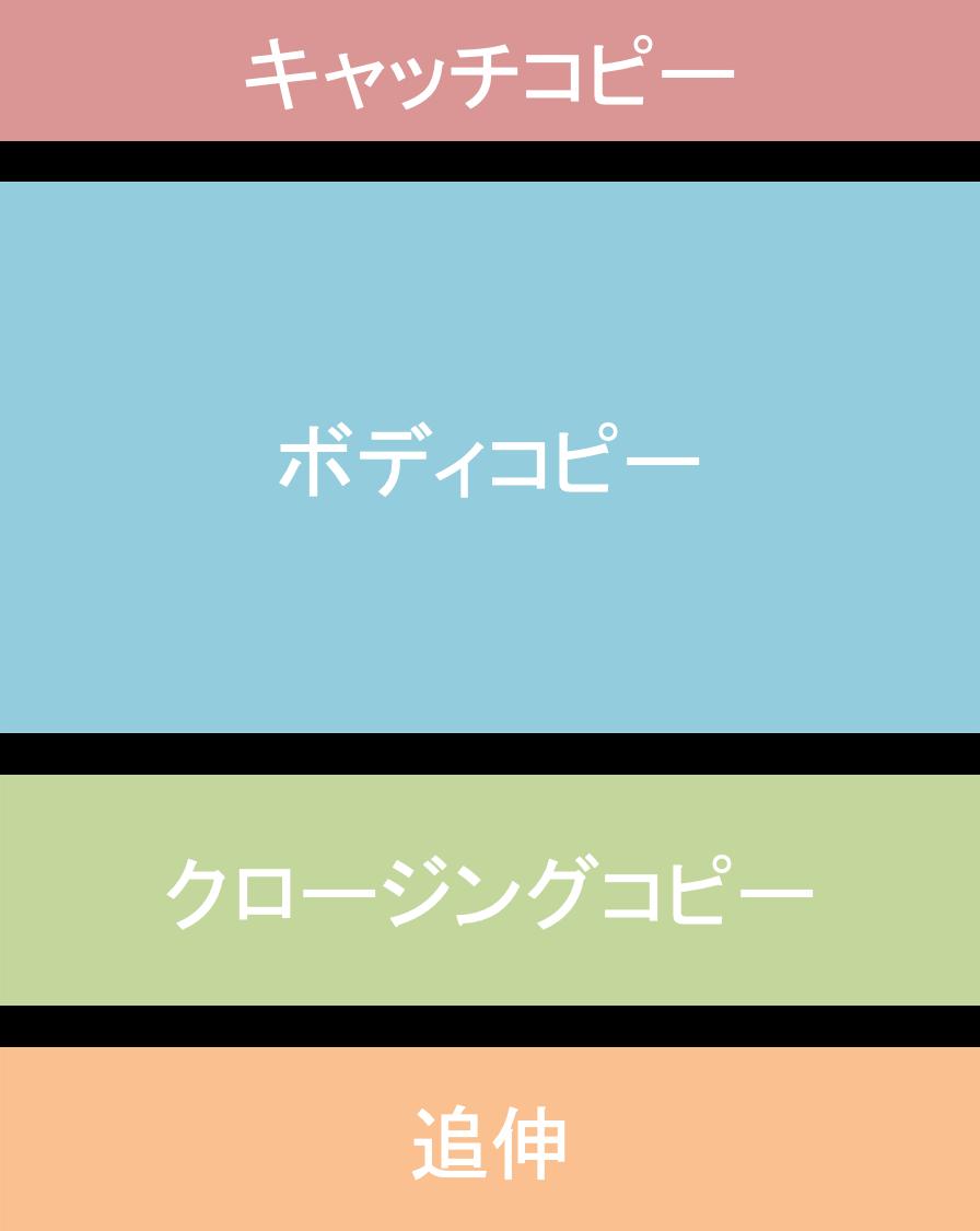 コピーの構成