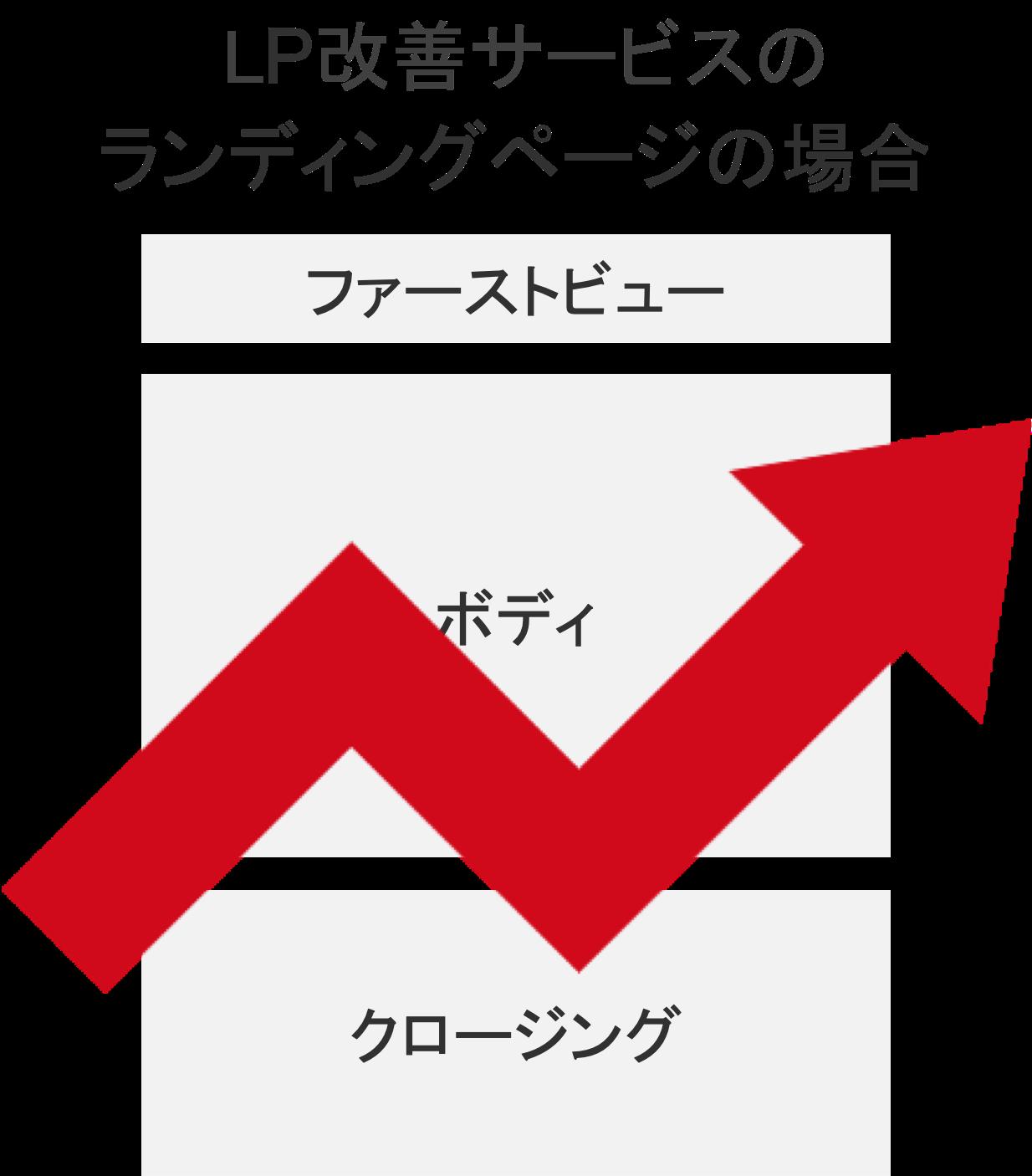 ランディングページ(LP)の構成要素「メイン画像」の具体例