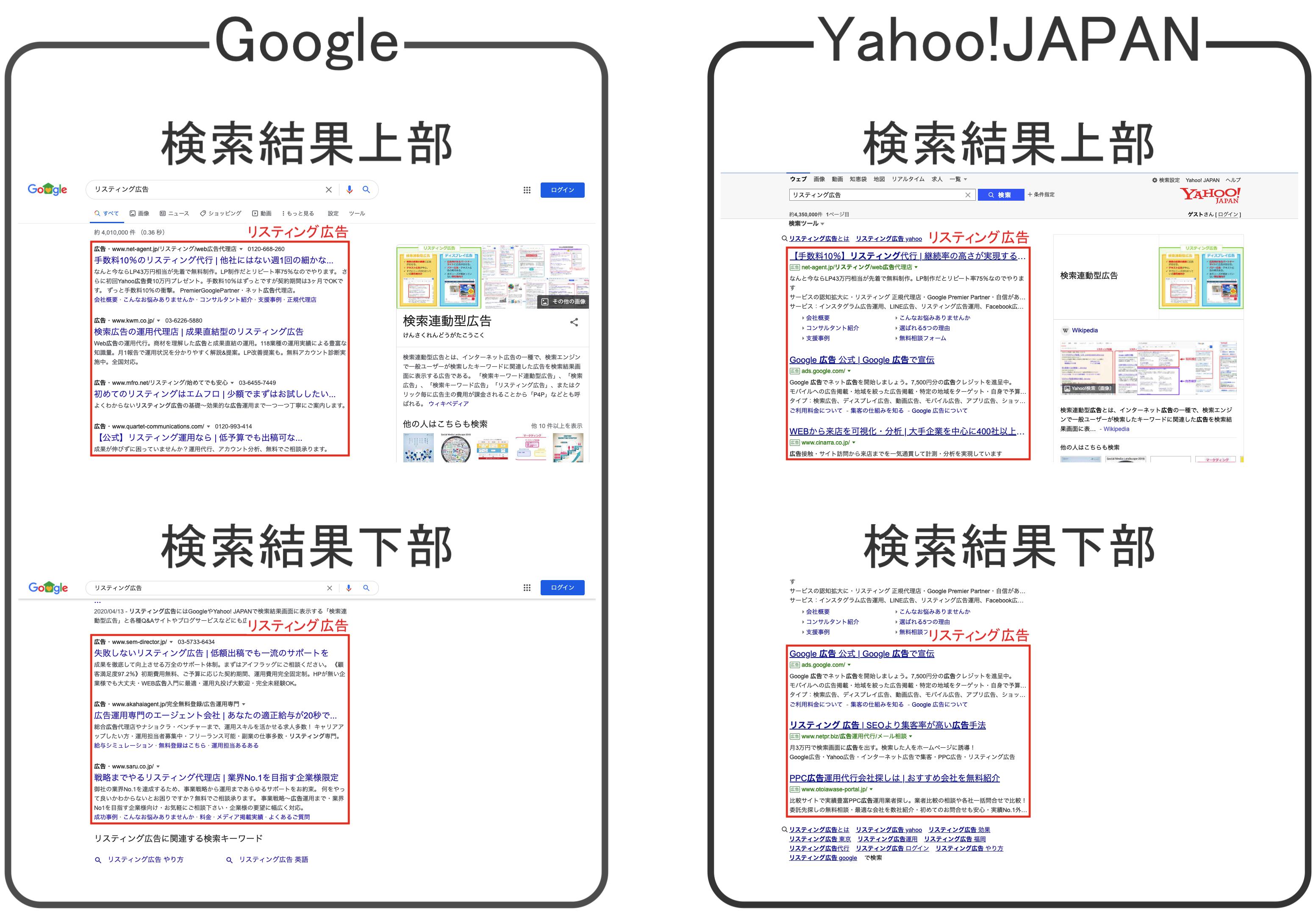 GoogleとYahoo!JAPANのリスティング広告掲載箇所の一覧図