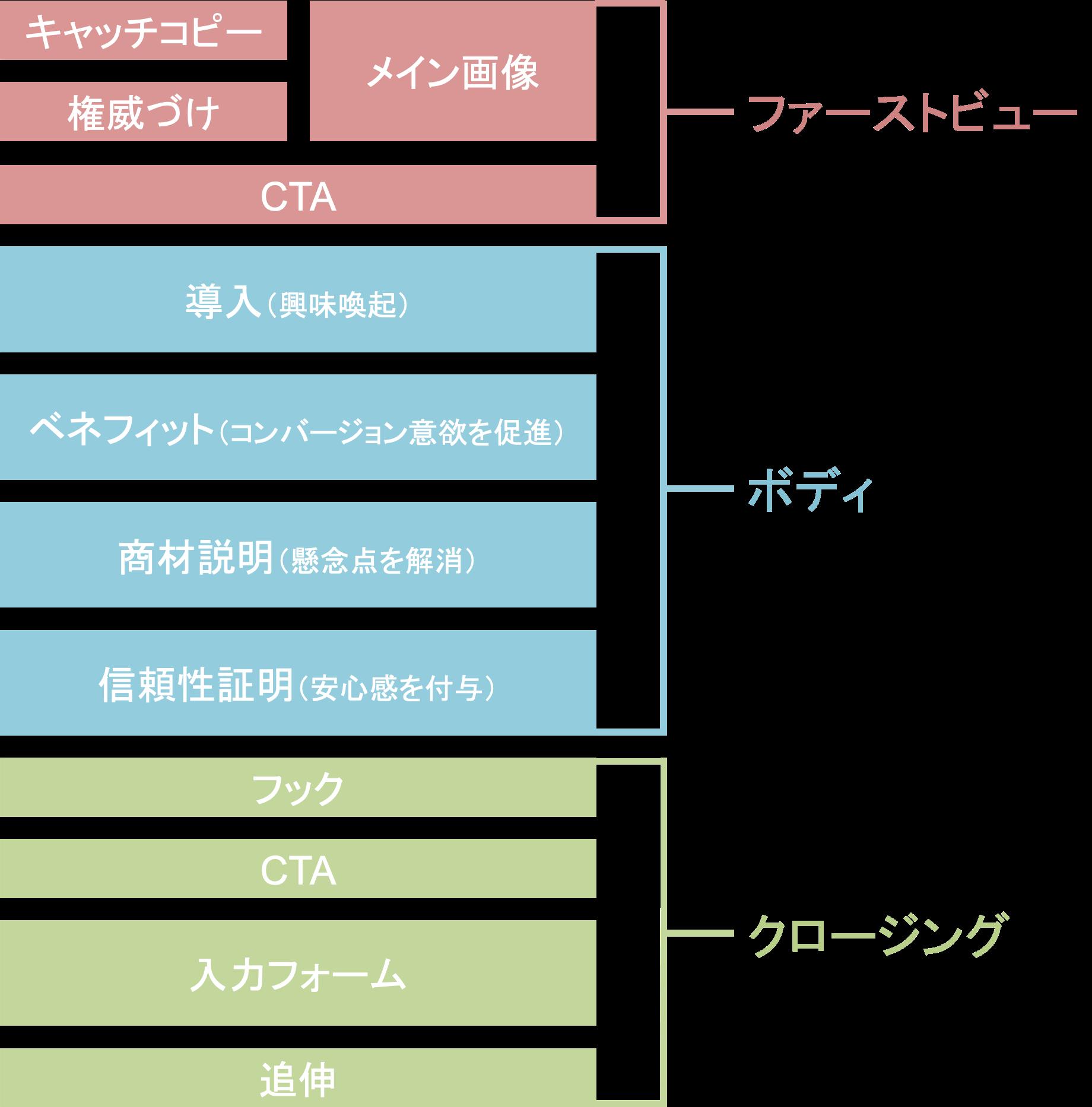 ランディングページ(LP)の構成要素の説明図