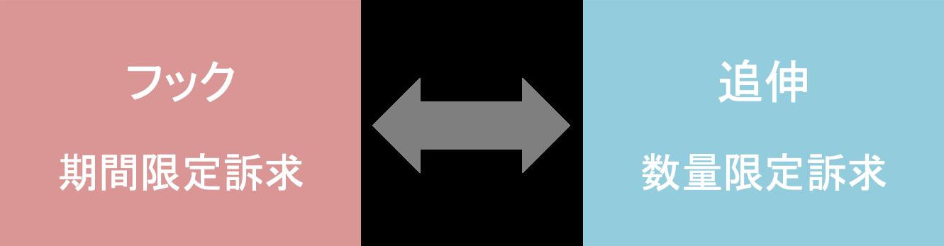 ランディングページ(LP)の構成要素「追伸」の記載内容説明図