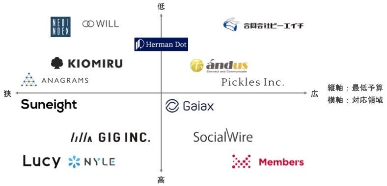 Webマーケティング会社を最低予算・対応領域で分類したときのポジショニングマップ