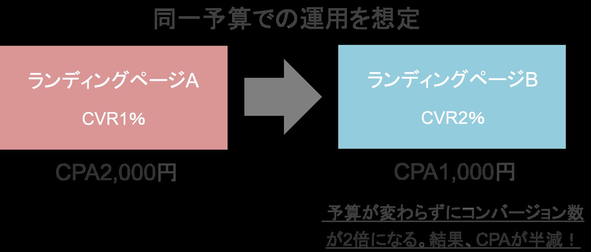 コンバージョン率(CVR)が2倍になるとコンバージョン獲得単価(CPA)が半分になる具体例