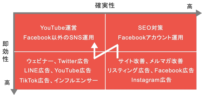 Webマーケティング施策を確実性・即効性で分類した図