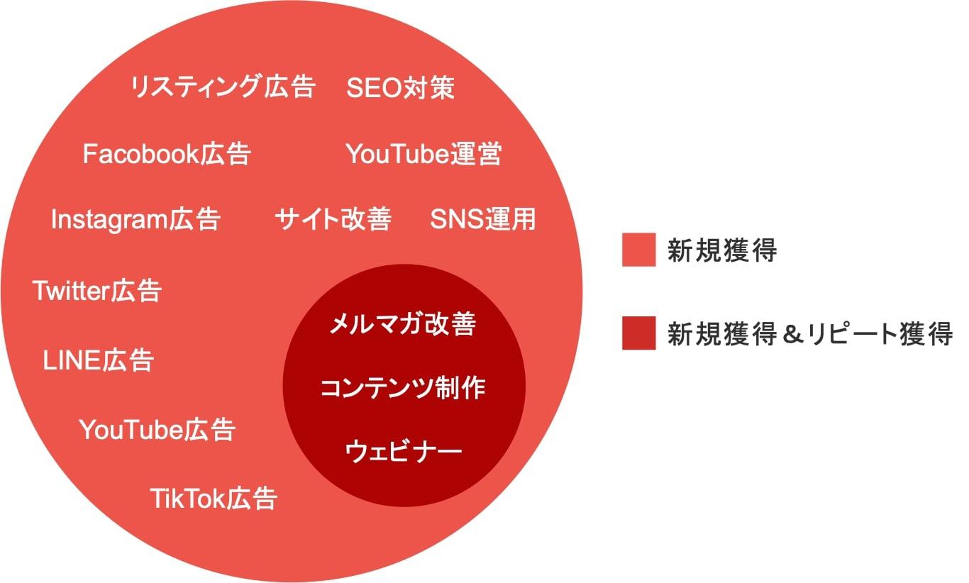 新規獲得用のWebマーケティング施策とリピート獲得用のWebマーケティング施策の一覧