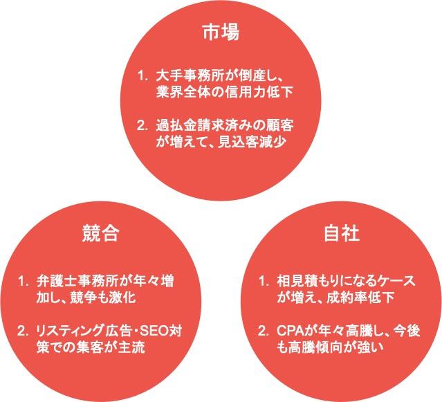 Webマーケティングのフレームワーク「3C分析」の具体例