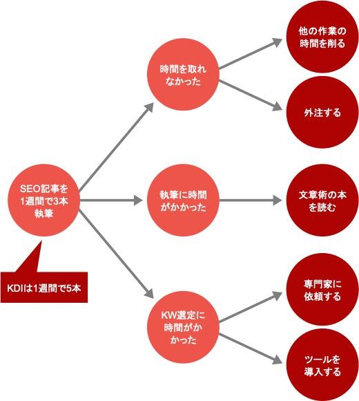WebマーケティングのKDIを分析する具体例