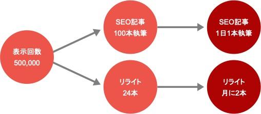 WebマーケティングのKDIを決める具体例