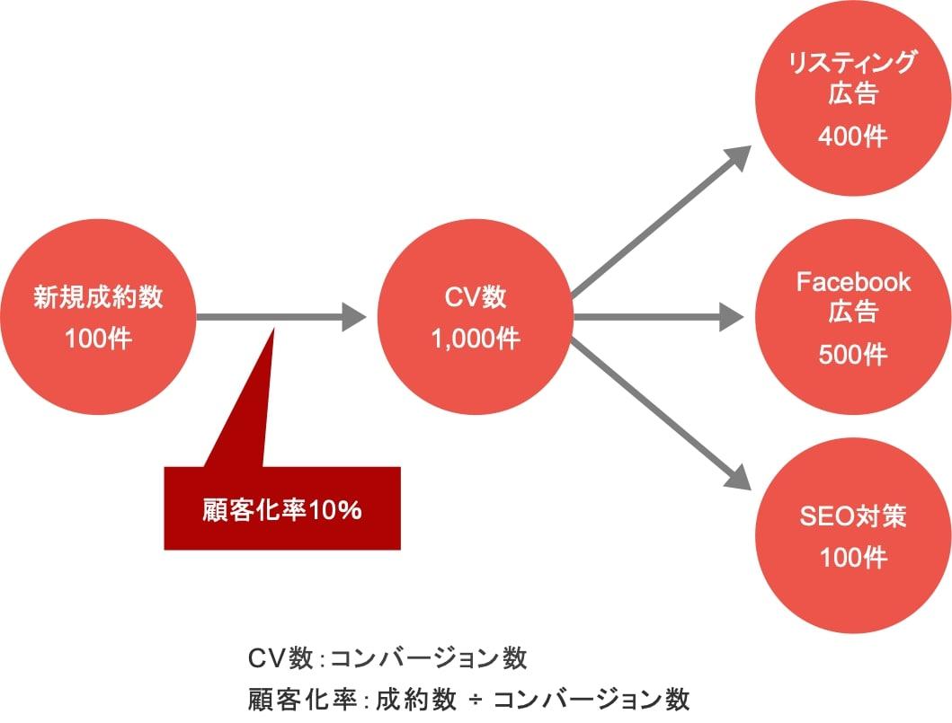 Webマーケティング施策ごとにKPIを割り振る具体例