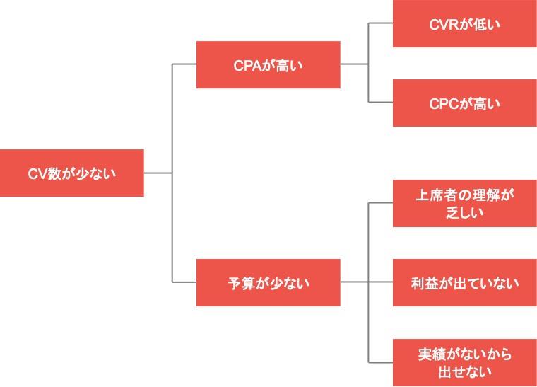 Webマーケティングのフレームワーク「ロジックツリー」の具体例