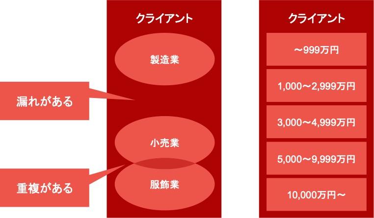 Webマーケティングのフレームワーク「MECE」の具体例