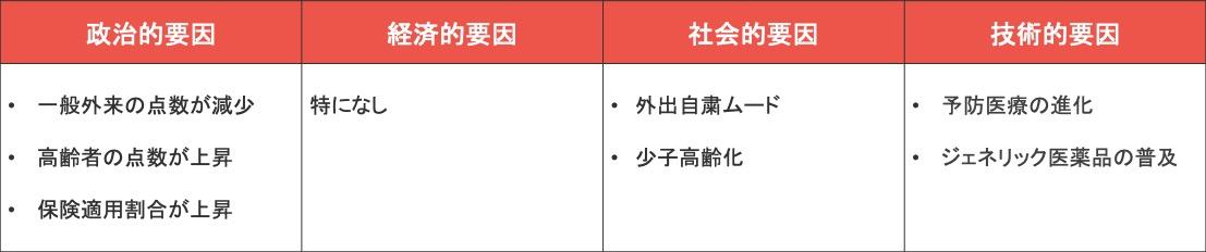 Webマーケティングのフレームワーク「PEST分析」の具体例