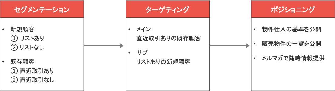 Webマーケティングのフレームワーク「STP分析」の具体例