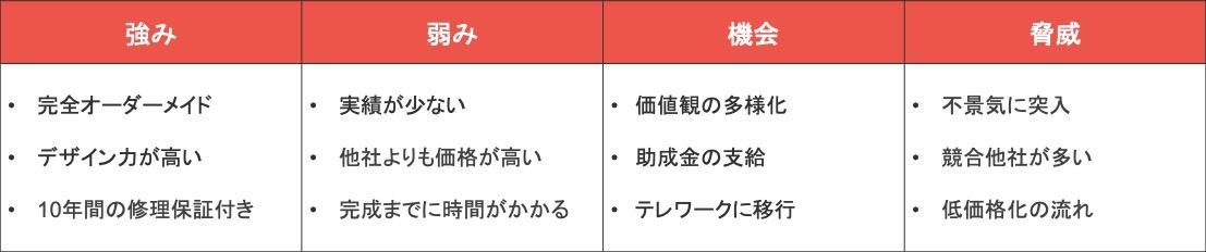 Webマーケティングのフレームワーク「SWOT分析」の具体例