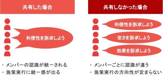Webマーケティング戦略をチームメンバーと共有したときの例