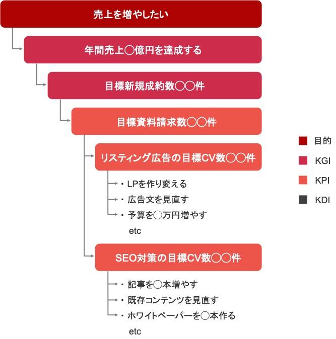 【具体例】Webマーケティングの目標「KGI」「KPI」「KDI」を決める大まかな流れ