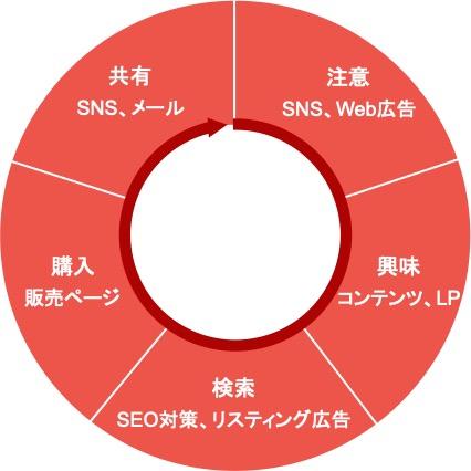:Webマーケティングのフレームワーク「AISAS」の図解