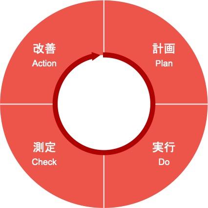 Webマーケティングのフレームワーク「PDCA」の図解