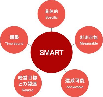 Webマーケティングのフレームワーク「SMART」の図解