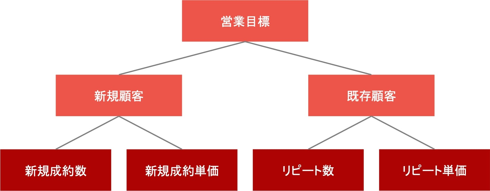 営業目標をKGI(=Webマーケティングの数値目標)に落とし込むときの説明図