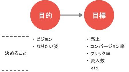 Webマーケティングの目的とWebマーケティングの目標の関係図